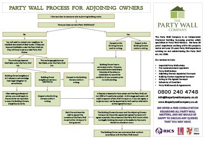 Adjoining owners the party wall company for Party wall agreed surveyor