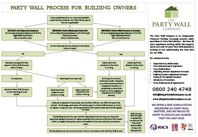 The Party Wall Process For Building Owners